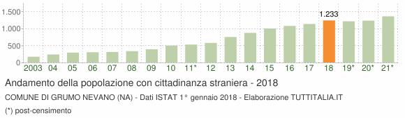 Grafico andamento popolazione stranieri Comune di Grumo Nevano (NA)