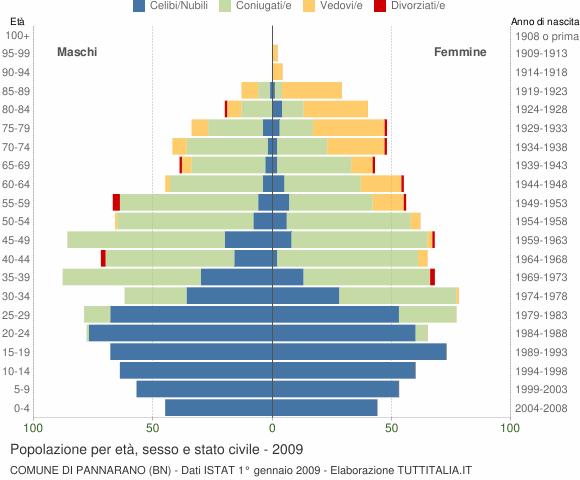 Grafico Popolazione per età, sesso e stato civile Comune di Pannarano (BN)