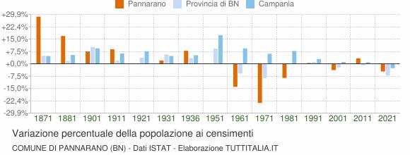 Grafico variazione percentuale della popolazione Comune di Pannarano (BN)