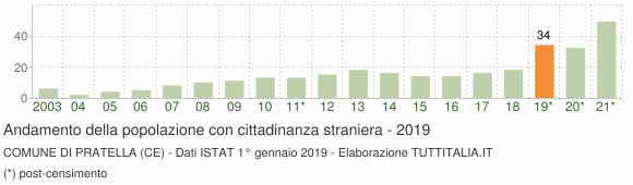 Grafico andamento popolazione stranieri Comune di Pratella (CE)