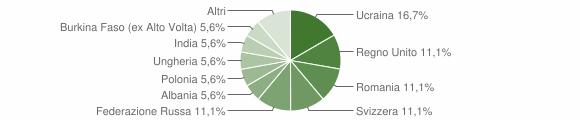 Grafico cittadinanza stranieri - Pratella 2018