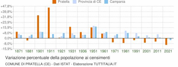 Grafico variazione percentuale della popolazione Comune di Pratella (CE)