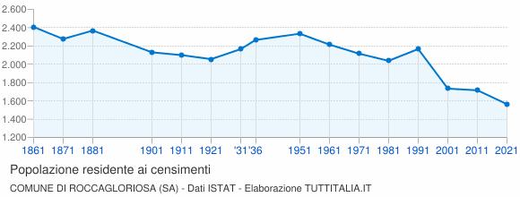 Grafico andamento storico popolazione Comune di Roccagloriosa (SA)