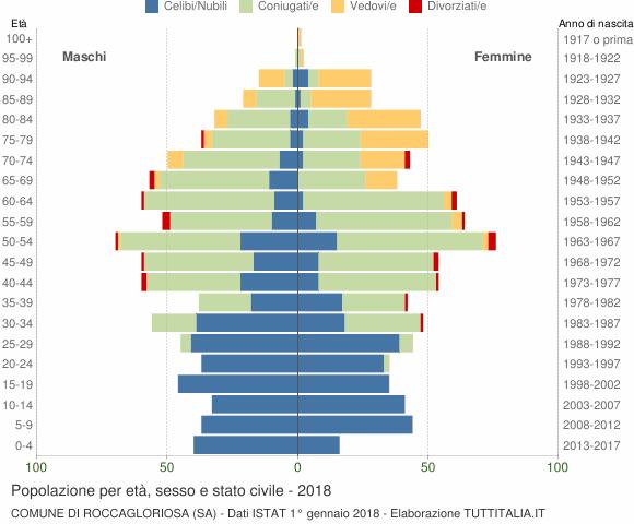 Grafico Popolazione per età, sesso e stato civile Comune di Roccagloriosa (SA)