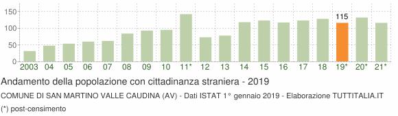 Grafico andamento popolazione stranieri Comune di San Martino Valle Caudina (AV)