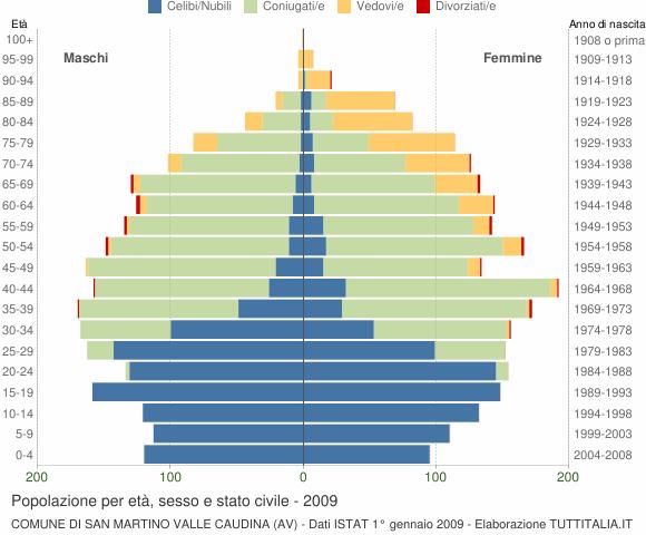Grafico Popolazione per età, sesso e stato civile Comune di San Martino Valle Caudina (AV)