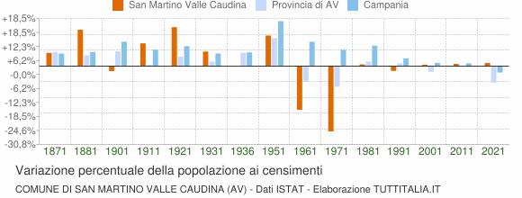 Grafico variazione percentuale della popolazione Comune di San Martino Valle Caudina (AV)