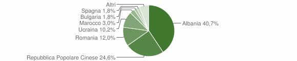 Grafico cittadinanza stranieri - San Michele di Serino 2017