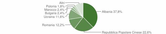 Grafico cittadinanza stranieri - San Michele di Serino 2018