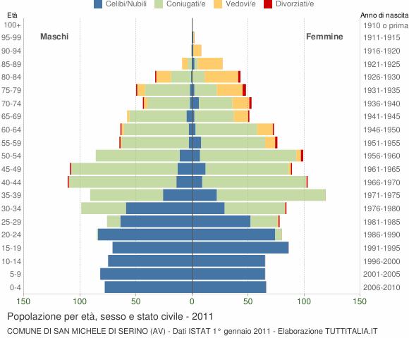 Grafico Popolazione per età, sesso e stato civile Comune di San Michele di Serino (AV)