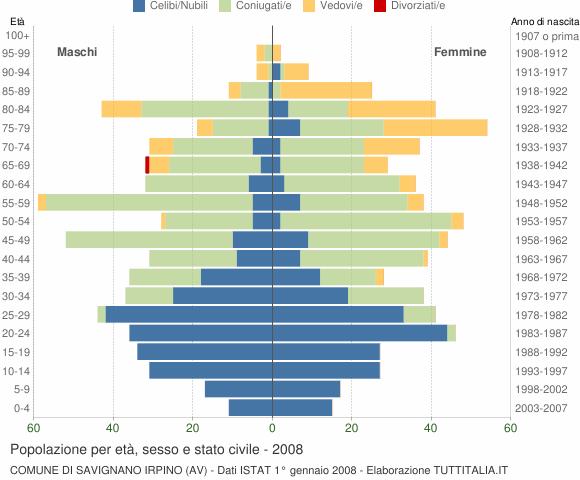 Grafico Popolazione per età, sesso e stato civile Comune di Savignano Irpino (AV)