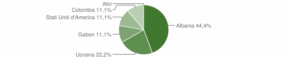 Grafico cittadinanza stranieri - Candida 2007