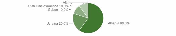 Grafico cittadinanza stranieri - Candida 2008