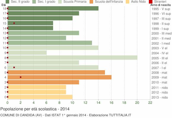 Grafico Popolazione in età scolastica - Candida 2014