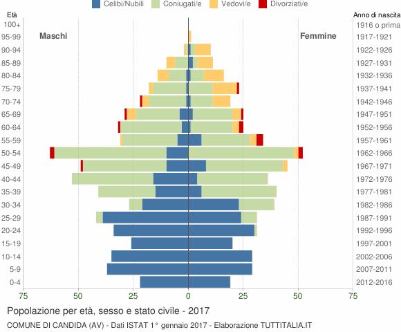 Grafico Popolazione per età, sesso e stato civile Comune di Candida (AV)