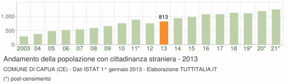 Grafico andamento popolazione stranieri Comune di Capua (CE)