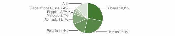 Grafico cittadinanza stranieri - Capua 2012
