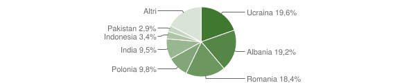 Grafico cittadinanza stranieri - Capua 2018