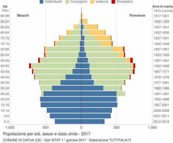 Grafico Popolazione per età, sesso e stato civile Comune di Capua (CE)