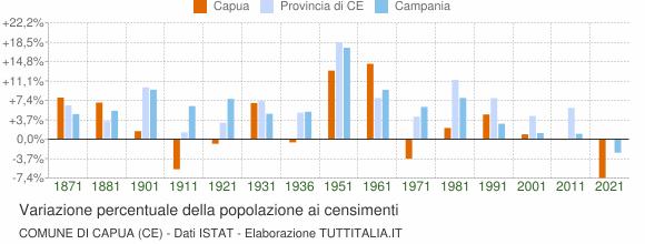 Grafico variazione percentuale della popolazione Comune di Capua (CE)
