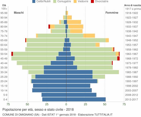 Grafico Popolazione per età, sesso e stato civile Comune di Omignano (SA)