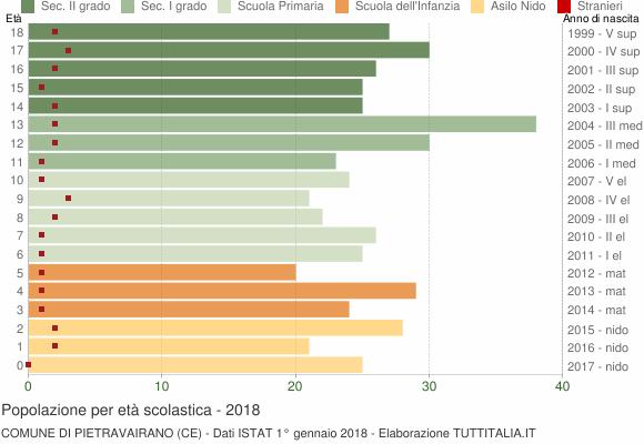 Grafico Popolazione in età scolastica - Pietravairano 2018
