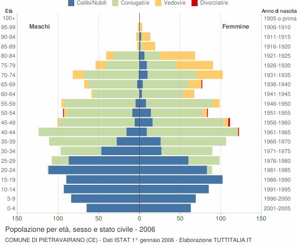 Grafico Popolazione per età, sesso e stato civile Comune di Pietravairano (CE)