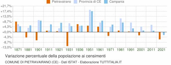 Grafico variazione percentuale della popolazione Comune di Pietravairano (CE)