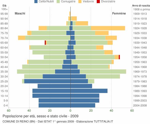 Grafico Popolazione per età, sesso e stato civile Comune di Reino (BN)