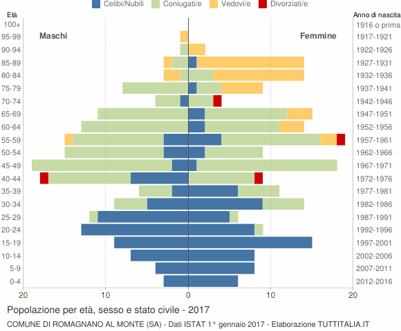 Grafico Popolazione per età, sesso e stato civile Comune di Romagnano al Monte (SA)
