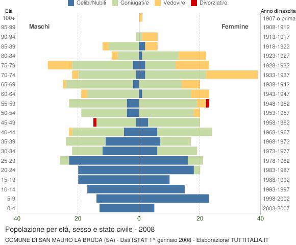 Grafico Popolazione per età, sesso e stato civile Comune di San Mauro la Bruca (SA)