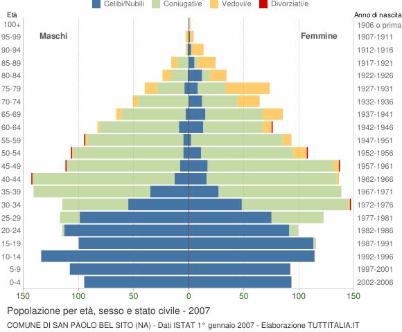 Grafico Popolazione per età, sesso e stato civile Comune di San Paolo Bel Sito (NA)