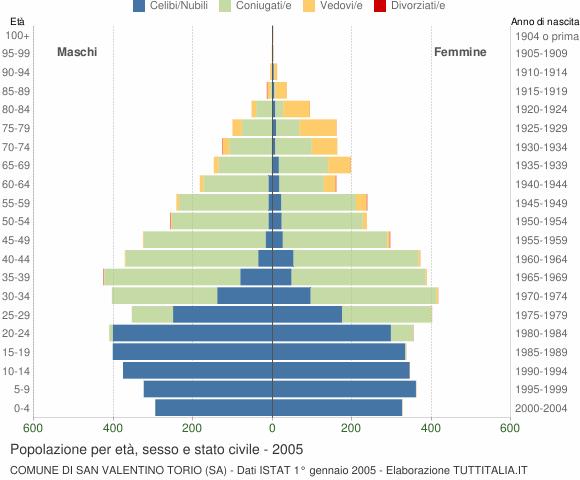 Grafico Popolazione per età, sesso e stato civile Comune di San Valentino Torio (SA)