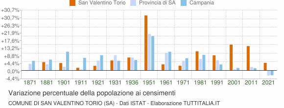 Grafico variazione percentuale della popolazione Comune di San Valentino Torio (SA)