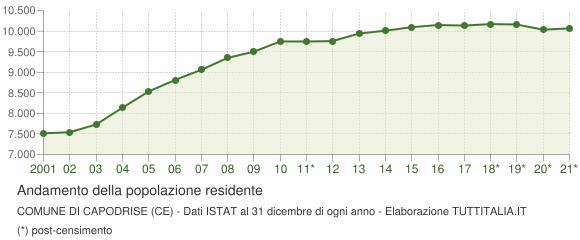 Andamento popolazione Comune di Capodrise (CE)