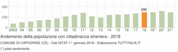 Grafico andamento popolazione stranieri Comune di Capodrise (CE)