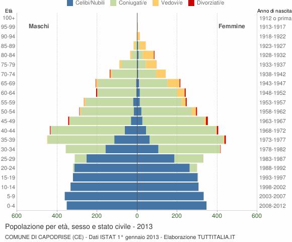 Grafico Popolazione per età, sesso e stato civile Comune di Capodrise (CE)