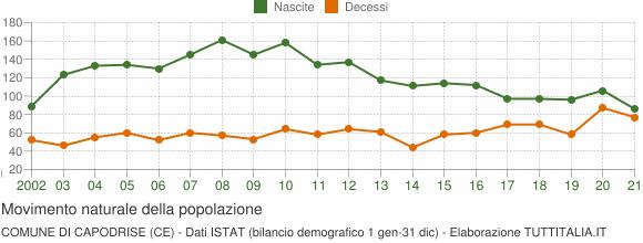 Grafico movimento naturale della popolazione Comune di Capodrise (CE)