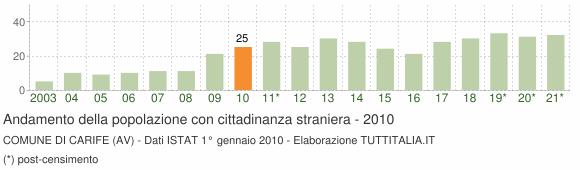 Grafico andamento popolazione stranieri Comune di Carife (AV)