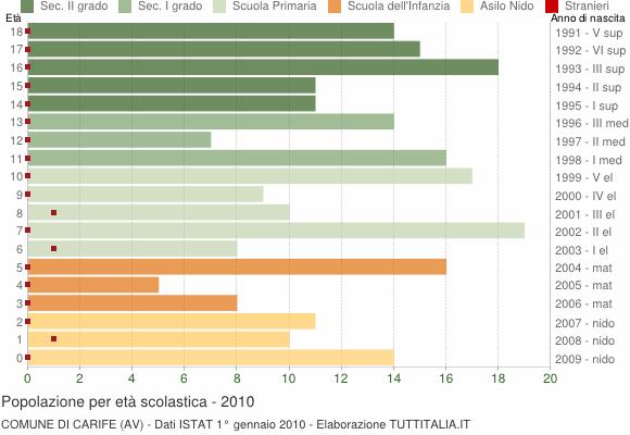 Grafico Popolazione in età scolastica - Carife 2010
