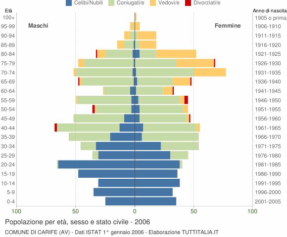Grafico Popolazione per età, sesso e stato civile Comune di Carife (AV)