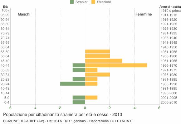 Grafico cittadini stranieri - Carife 2010