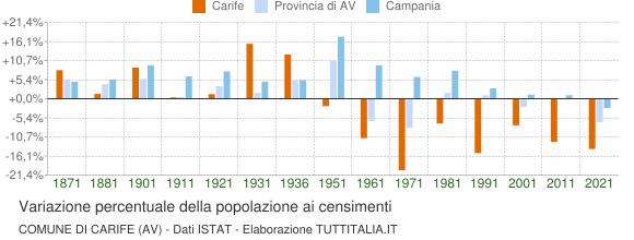 Grafico variazione percentuale della popolazione Comune di Carife (AV)