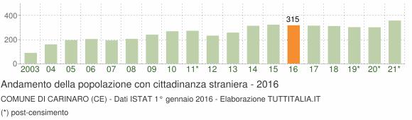 Grafico andamento popolazione stranieri Comune di Carinaro (CE)