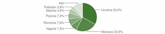 Grafico cittadinanza stranieri - Carinaro 2012