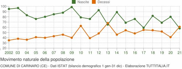 Grafico movimento naturale della popolazione Comune di Carinaro (CE)