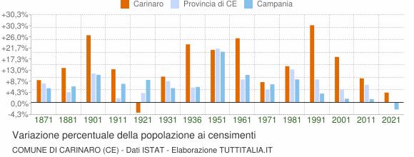 Grafico variazione percentuale della popolazione Comune di Carinaro (CE)