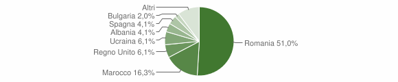 Grafico cittadinanza stranieri - Montecalvo Irpino 2017