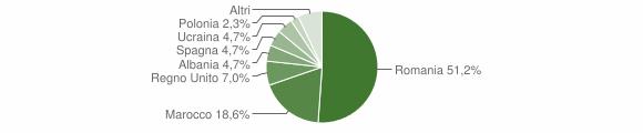 Grafico cittadinanza stranieri - Montecalvo Irpino 2018