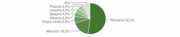 Grafico cittadinanza stranieri - Montecalvo Irpino 2019